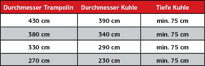 BERG Trampolin in den Boden einbauen - Tipps trampolin-profi.de