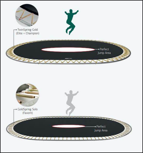 Twin Spring - Perfect Jump Arena im Vergleich - trampolin-profi.de